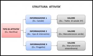 Figura 1 - Struttura attività